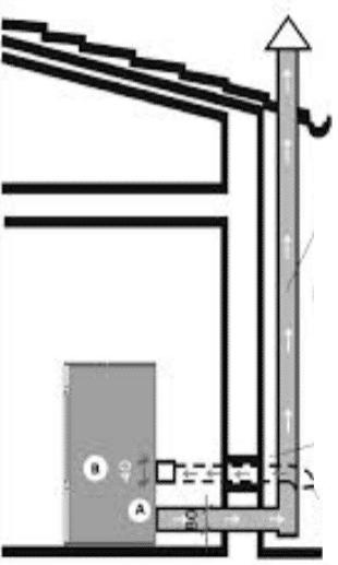 fori di ventilazione stufe a pellet