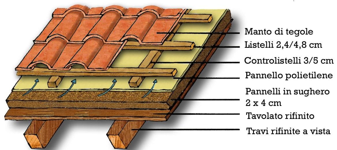 Lo schema del tetto ventilato consigli blog edilnet for Tegole del tetto della casetta