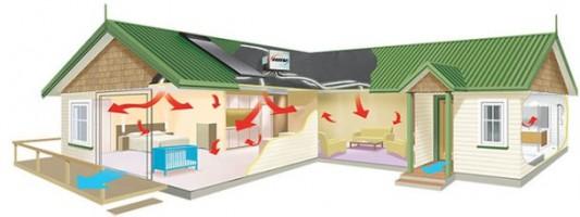 ventilazione meccanica controllata caratteristiche e prezzi