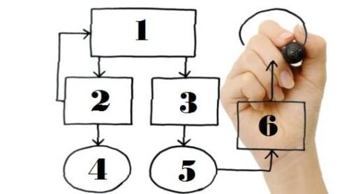 Processo di vendita in 6 step