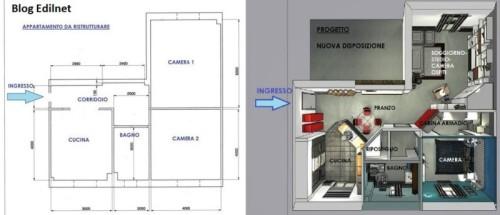 Ristrutturazione Interni Blog Edilnet