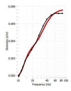 Immagine di analisi di curva di dispersione sperimentale