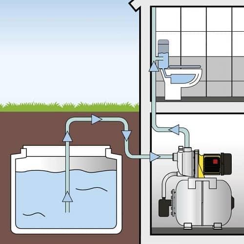 Il funzionamento di una pompa autoclave per uso domestico