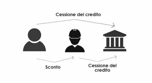 La cessione del credito per lavori di ristrutturazione