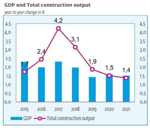 Grafico trend settore edile